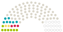 Diagram of Parliament's Stadtverordetenversammlung Potsdam opinions on the petition on the subject of Erhalt der Biosphäre Potsdam als Tropenhalle