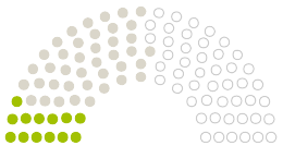 Diagram of Parliament's Gemeinderat Meine opinions on the petition on the subject of NEIN zur geplanten Erhöhung der KiTa- und KiGa-Gebühren in der Gemeinde Meine