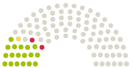 Diagram of Parliament's Hessischer Landtag Hessen opinions on the petition on the subject of Abschaffung der Straßenbeiträge in Hessen