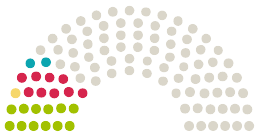 Diagram of Parliament's Sächsischer Landtag Sachsen opinions on the petition on the subject of Kostenfreie Kinderbetreuung - Kita-Gebühren abschaffen in Sachsen