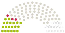 Diagram of Parliament's Gemeinderat Cremlingen opinions on the petition on the subject of Abschaffung der Straßenausbaubeiträge in der Gemeinde Cremlingen