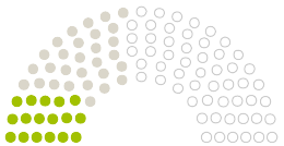 "Diagram of Parliament's Gemeindevertretung Mühltal opinions on the petition on the subject of ""Rettet den Bruch!""   Initiative zum Erhalt des Steinbruch-Theaters Mühltal bei Darmstadt"
