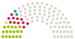 Diagram of Parliament's Stadtrat Düsseldorf opinions on the petition on the subject of Abschaffung der 3. Umwelt Spur in Düsseldorf