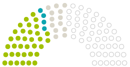 Diagram of Parliament's  Verbandsgemeinde Nastätten opinions on the petition on the subject of Ärztemangel im Raum Nastätten